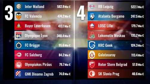 © Transfermarkt: Die Lostöpfe der Champions League Gruppenphasen Auslosung 2019/20