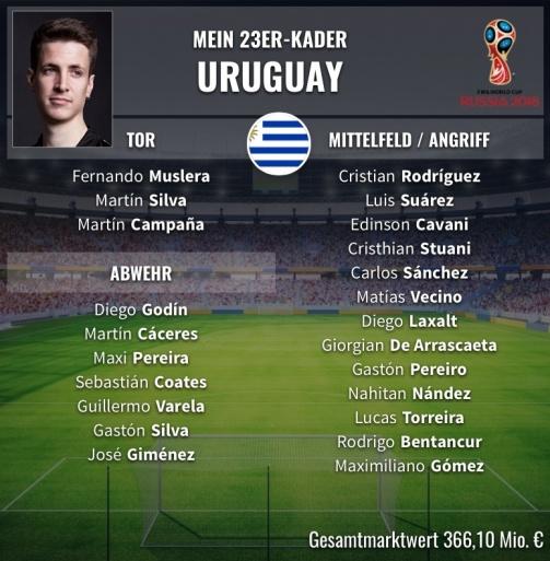 Der 23er-Kader Uruguay
