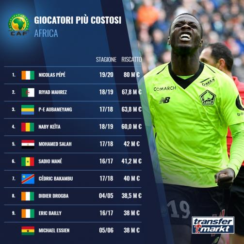 Gli africani più costosi del calciomercato: Pépé balza in vetta, c'è anche Salah