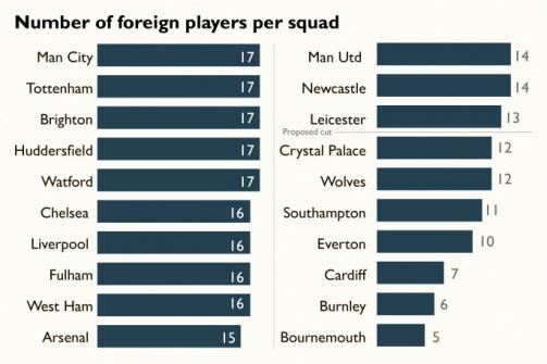 Anzahl der ausländischen Spieler pro Mannschaft (© The Times)