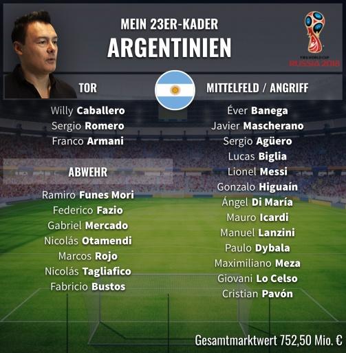 © Transfermarkt / Der argentinische 23er-Kader für die WM 2018 von Rodolfo Cardoso