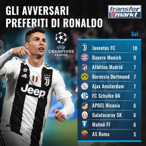 Avversari preferiti di Ronaldo