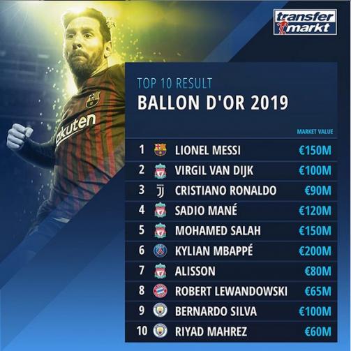 Die Top 10 des Ballon d'Or 2019