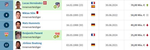"Bayern-Kader 2019/20: Ohne ""Robbery"", mit Pavard & Co."