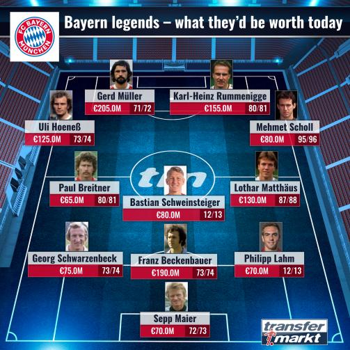 La top XI delle leggende del Bayern con i rispettivi valori di mercato