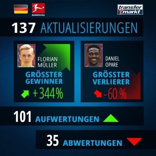 Zahlen zum Marktwert-Update der 1.Bundesliga / © Transfermarkt.de