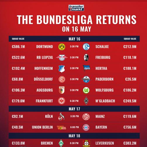 Bundesliga Overview Matchday 26 19 20 Transfermarkt