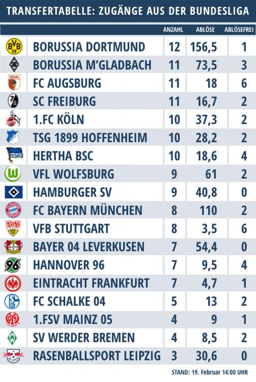 Transfertabelle: So oft bedienten sich die Klubs bei der Bundesliga-Konkurrenz ©Transfermarkt