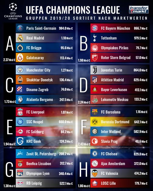 Die Champions-League-Gruppen auf einen Blick