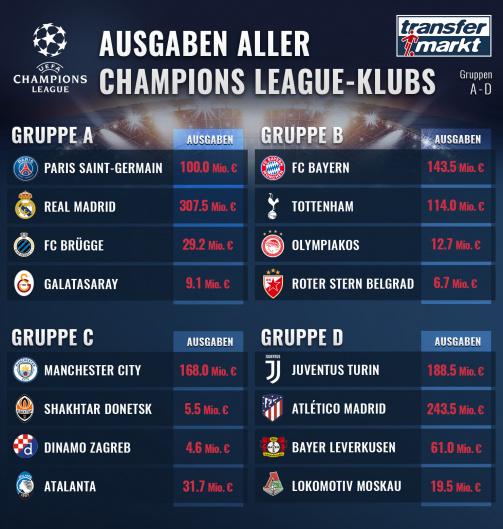 © Transfermarkt: Die Ausgaben der Teams in den Champions League-Gruppen A bis D