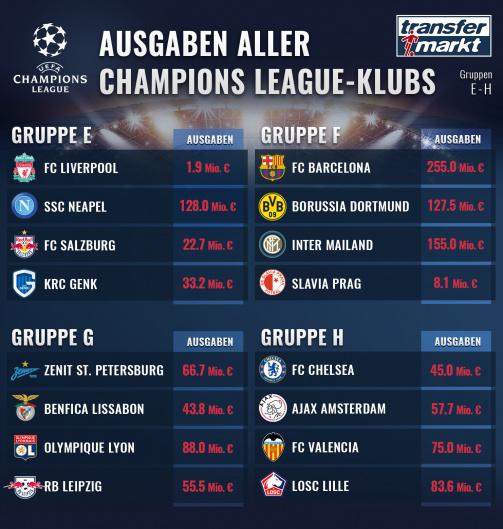 © Transfermarkt: Die Ausgaben der Teams in den Champions League-Gruppen E bis H