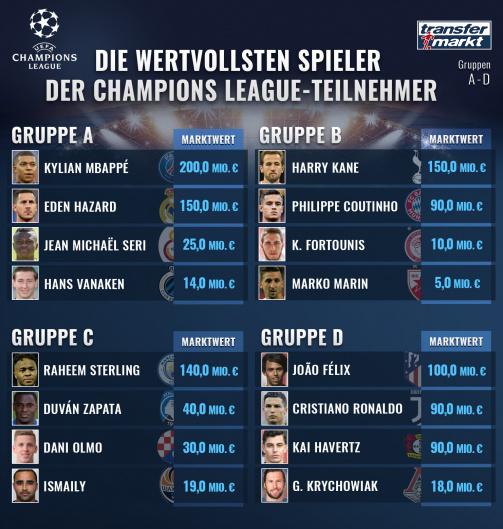 © imago images/Transfermarkt: Die wertvollsten Spieler der Teams in den Champions League-Gruppen A bis D