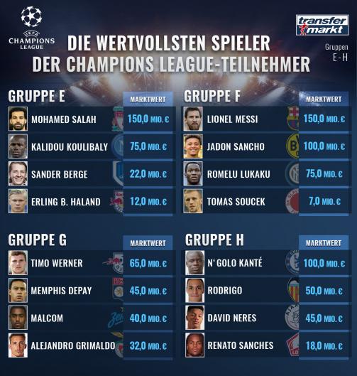 © imago images/Transfermarkt: Die wertvollsten Spieler der Teams in den Champions League-Gruppen E bis H