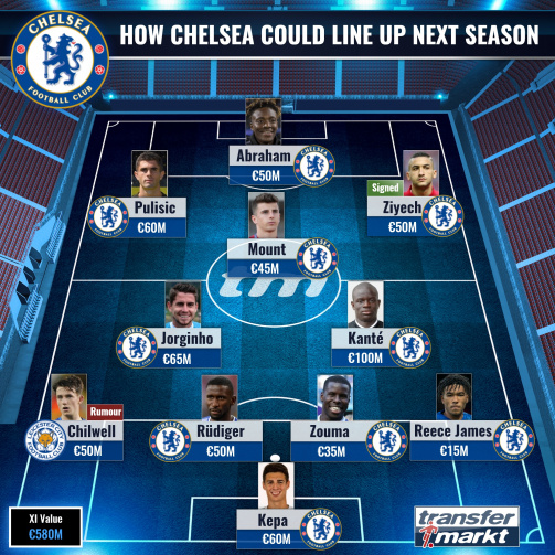 Chelsea Fc Next Season S Squad Transfermarkt