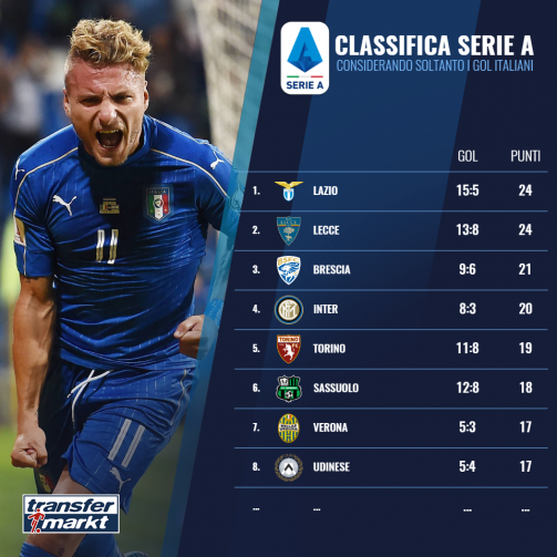 Serie A Classifica Per Marcatori Nazionali Transfermarkt