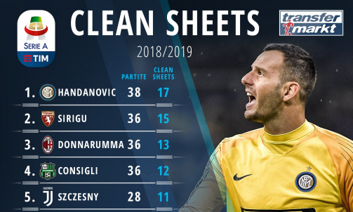 Clean Sheets Serie A