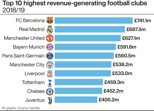 Barcelona top the 2020 Deloitte Money League (PA Graphic)