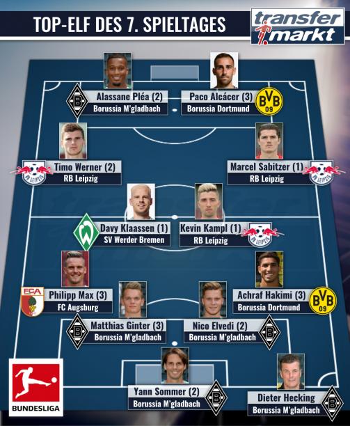 Plea Sabitzer Co Gladbach Leipzig Mit 7 Profis In Der Elf Des Spieltages Transfermarkt