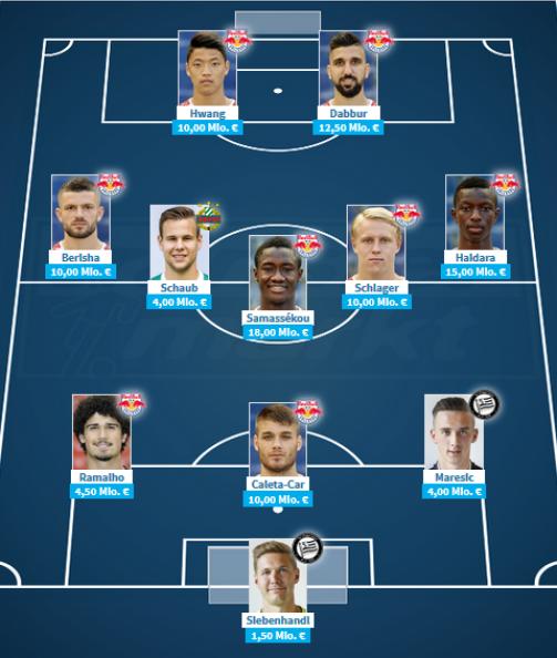 Jetzt selbst aufstellen: Die wertvollste Elf der Bundesliga