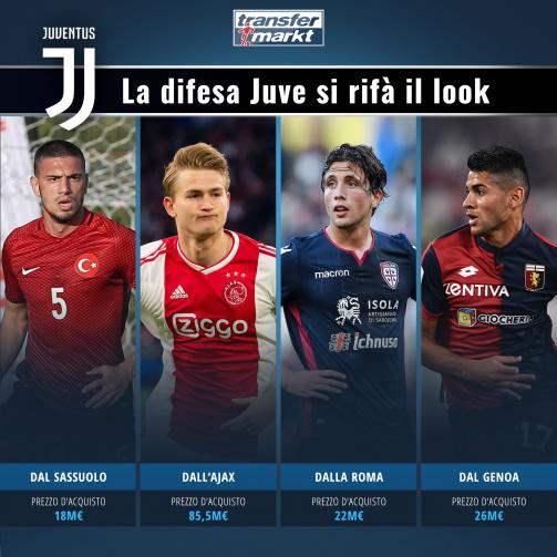 Juve: la difesa si rifà il look - 152 milioni per il dopo BBC