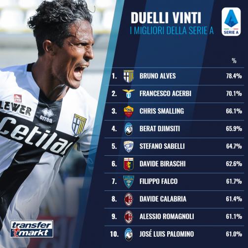 Duelli vinti Serie A: ecco i migliori