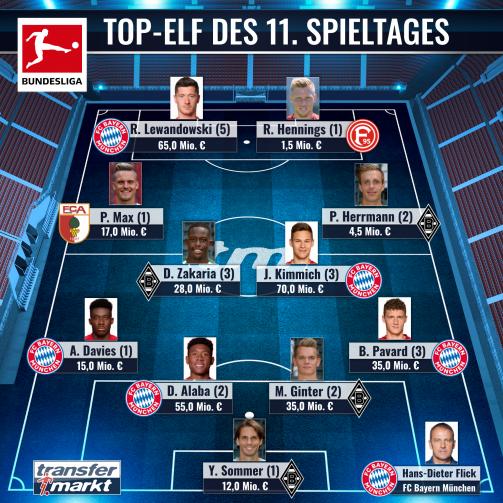 Elf des 11. Bundesliga-Spieltages: Zu den Nominierten im Detail
