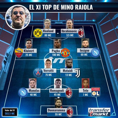 El XI top de Mino Raiola.