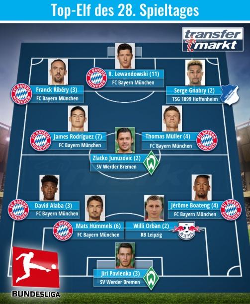 Die Top-Elf des 28. Bundesliga-Spieltages