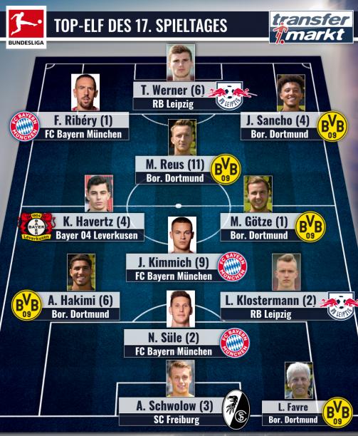 Die Transfermarkt-Elf des 17.Bundesliga-Spieltages