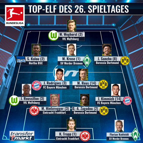 Von den Usern gewählt: Die Elf des 26.Spieltages der Bundesliga