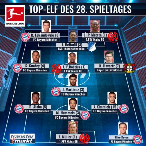 Von den Usern gewählt: Die Elf des 28.Spieltages der Bundesliga