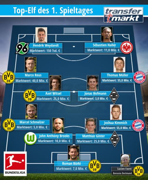 Die Top-Elf des 1. Spieltages