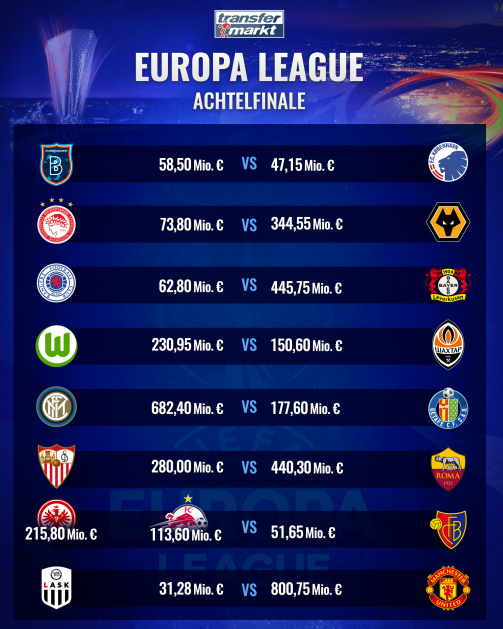 Europa-League-Achtelfinale: Deutsche Klubs gegen Donetsk, Rangers und Basel