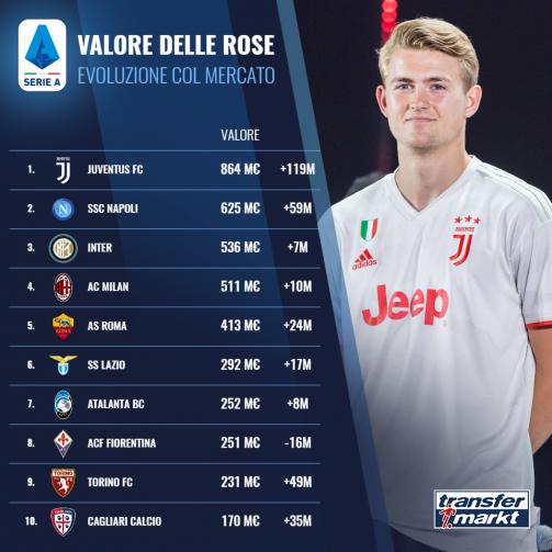 Evoluzione valore delle: boom Juve, bene Napoli & Torino - scende la Fiorentina
