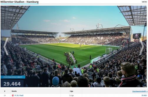 Deutschlands Zuschauer-Ranking in der Galerie