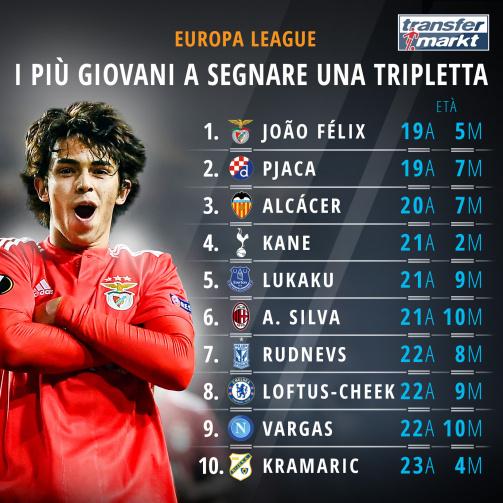 Joao Felix è il più giovane a segnare una tripletta in Europa League!