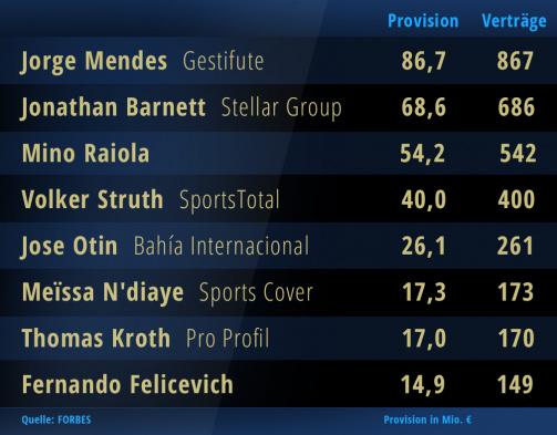 """Forbes""-Liste: So viel verdienen Top-Berater Mendes, Raiola, Struth & Co."