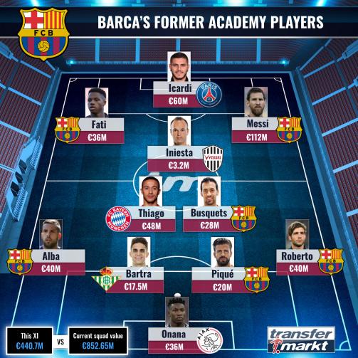 Fc Barcelona Former Academy Players Transfermarkt