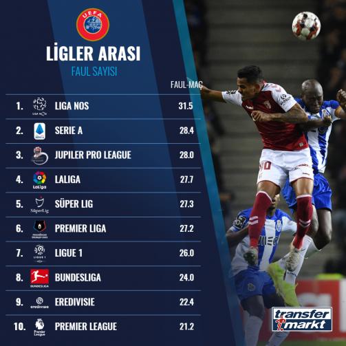 Avrupa liglerinin ortalama faul sayıları