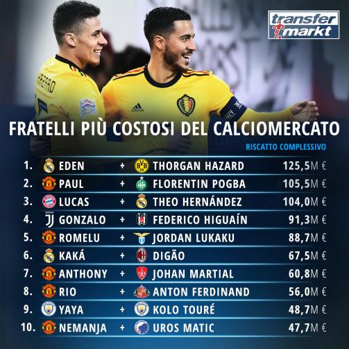 Hazard, Pogba & Higuain - i fratelli più costosi del calciomercato