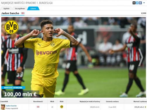 Galeria najbardziej wartościowych piłkarzy Bundesligi
