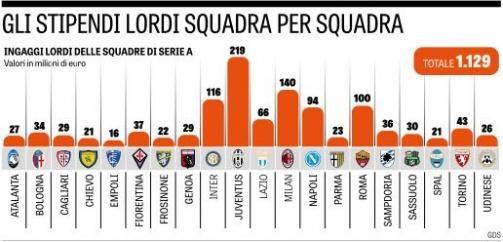 © Gazzetta dello Sport - Die Bruttogehaltsausgaben der 20 Serie A-Klubs