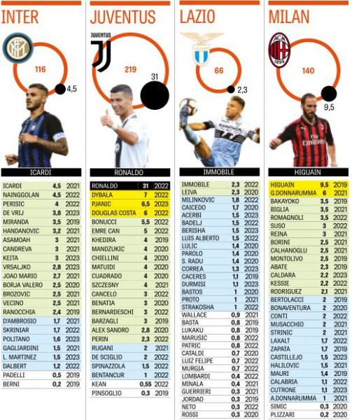 © Gazzetta dello Sport - Die Nettogehälter von Inter, Juventus, Lazio und Milan