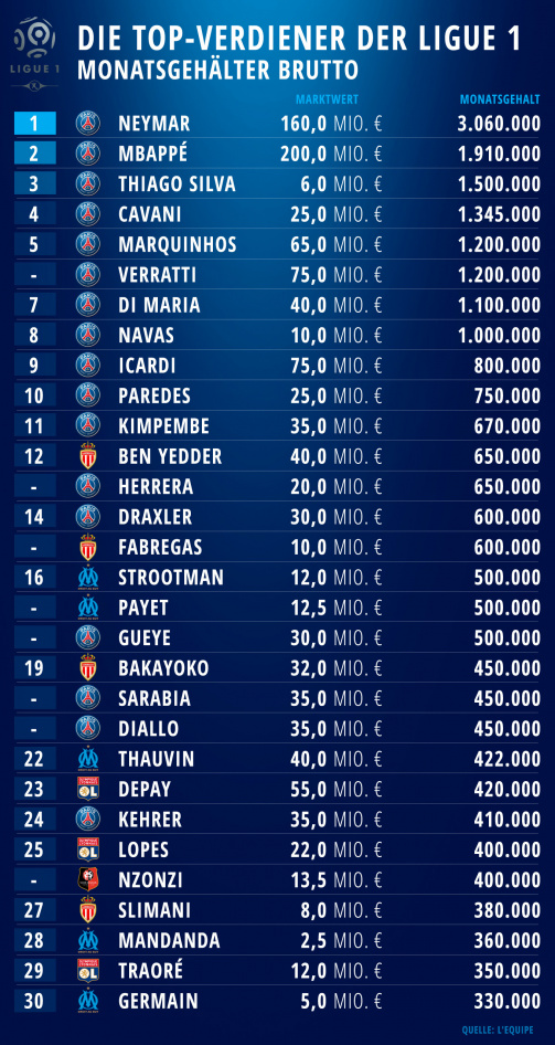 © L'Equipe: Die Top-30-Verdiener der französischen Ligue 1