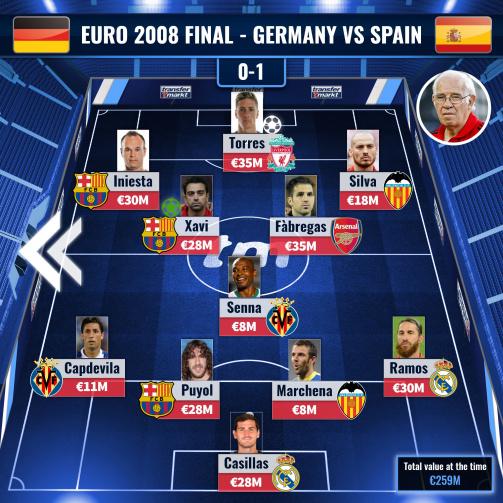 Spain - Club profile 07/08 | Transfermarkt