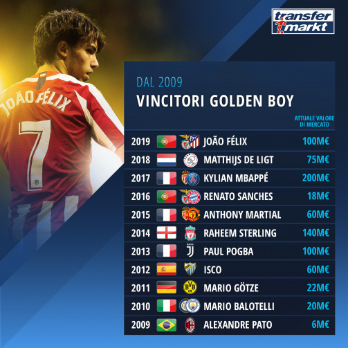 I vincitori del Golden Boy