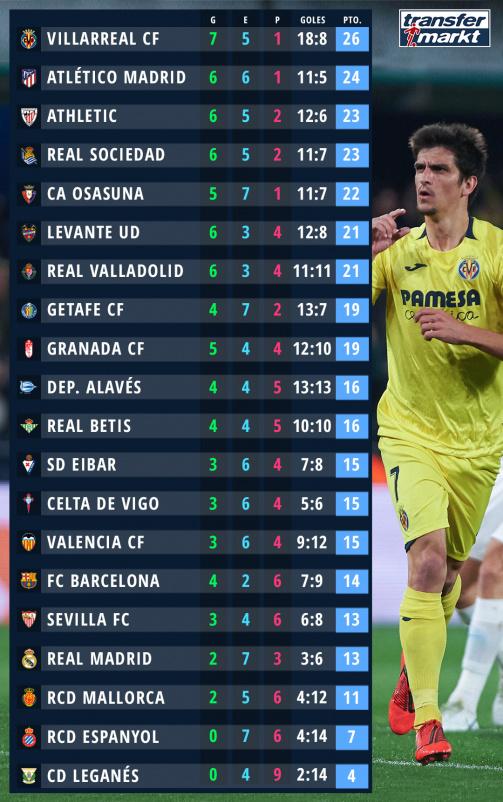 Clasificación de LaLiga con goleadores nacionales