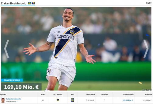 (c) imago images/tm - Zlatan Ibrahimovic & Co. - diese Spieler erlösten am meisten Geld