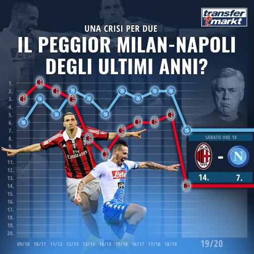 Il peggior Milan-Napoli degli ultimi anni?