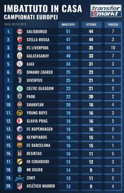 Imbattuto in casa: Salisburgo con 51 partite senza sconfitta, Juve a metà strada